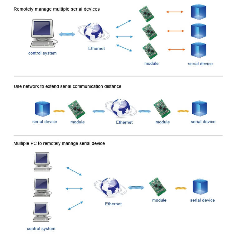 Application of SMT Ethernet Modules, remotely manage multiple serial devices