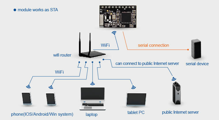 Iot Wifi Modules Networking Modes, STA mode, module works as STA