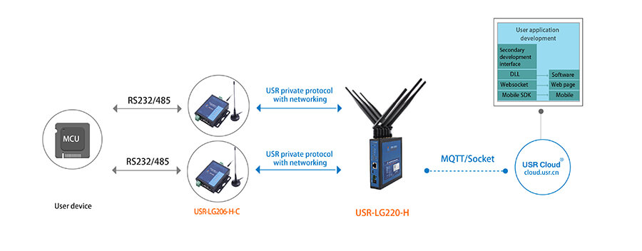 usr private protocol with networking-Serial RS232 RS485 to LoRa Converter