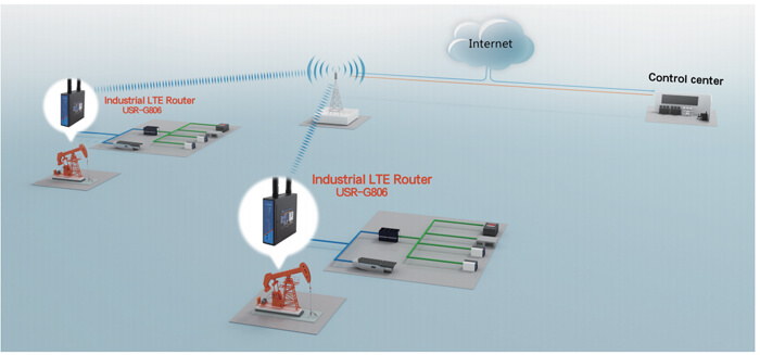 application of G806-industrial 4g router