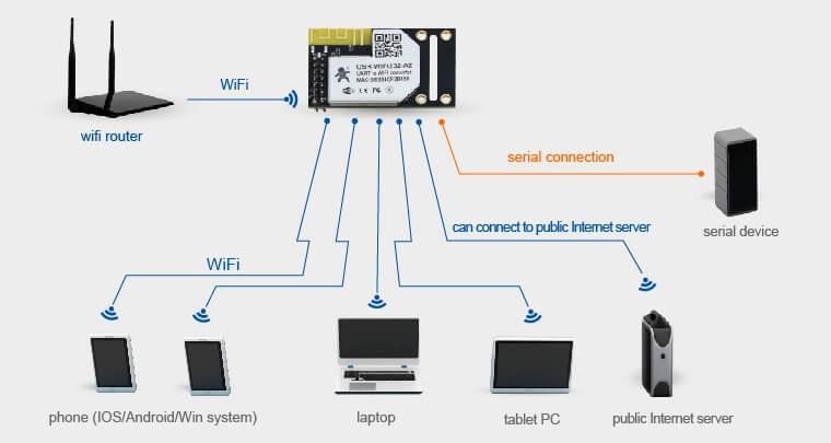 AP+STA Mode of WiFi Modules