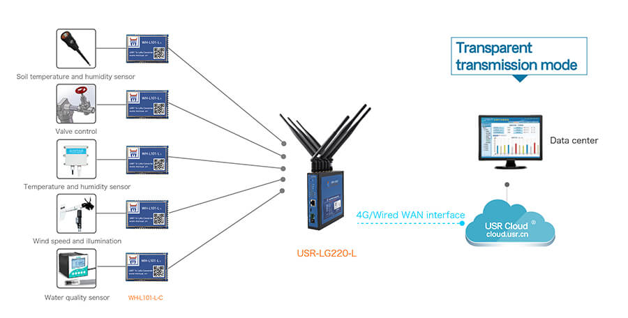 application of LoRa Module, Smart agriculture