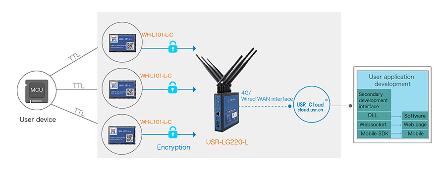 USR private protocol with networking to make use safe, reliable, flexible and convenient