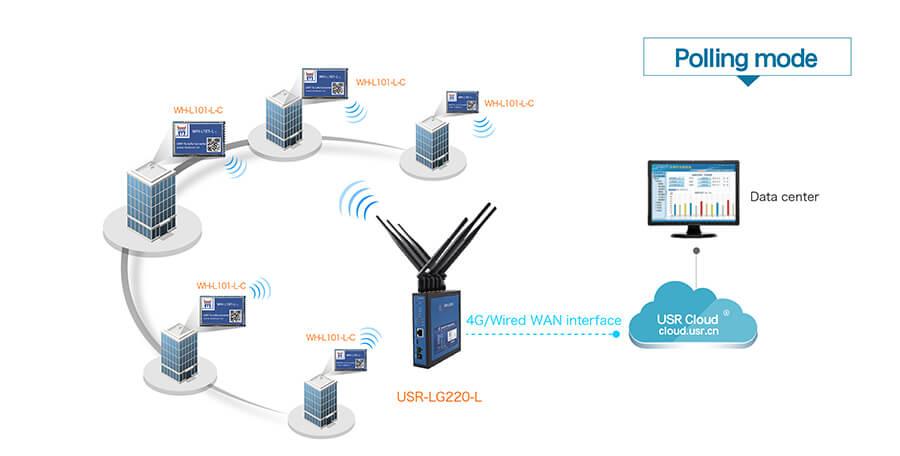 application of LoRa Module,smart metering
