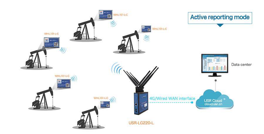 application of LoRa Module: Oil field data monitoring