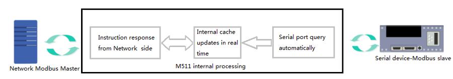 application diagram of Modbus Gateway