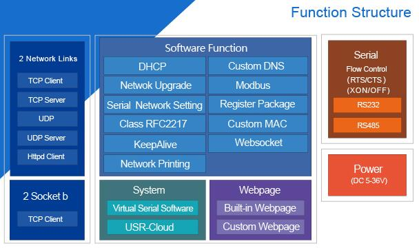 serial device server 410s-function structure