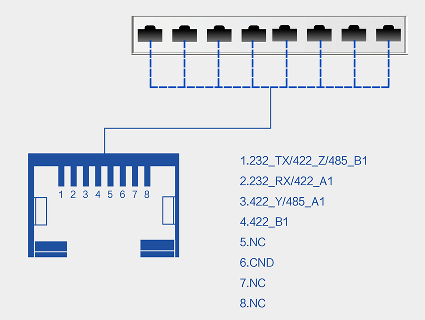 description of the serial port pin (hardware interface type is RJ45).