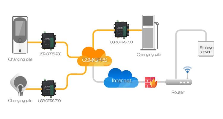 Application of USRIOT GPRS Modem