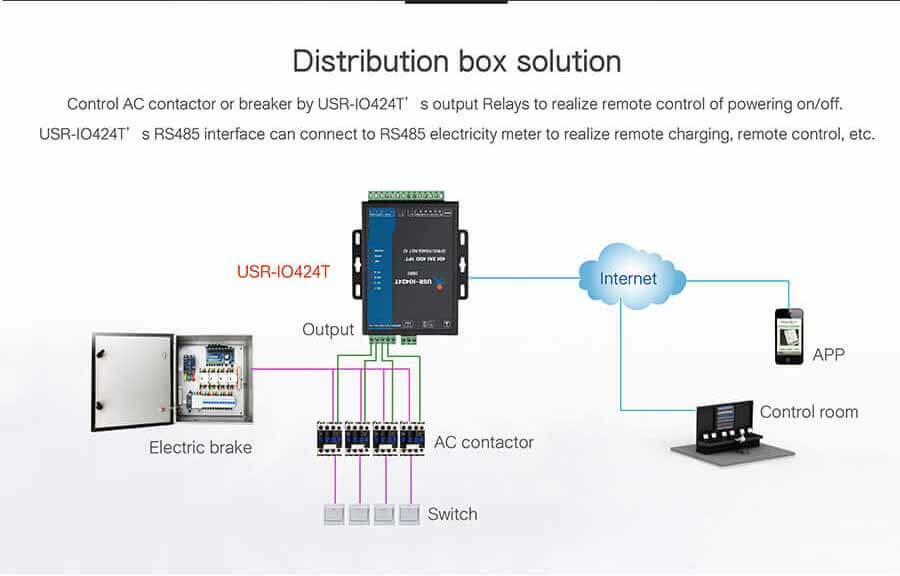 I/O Controller application- distribution box solution