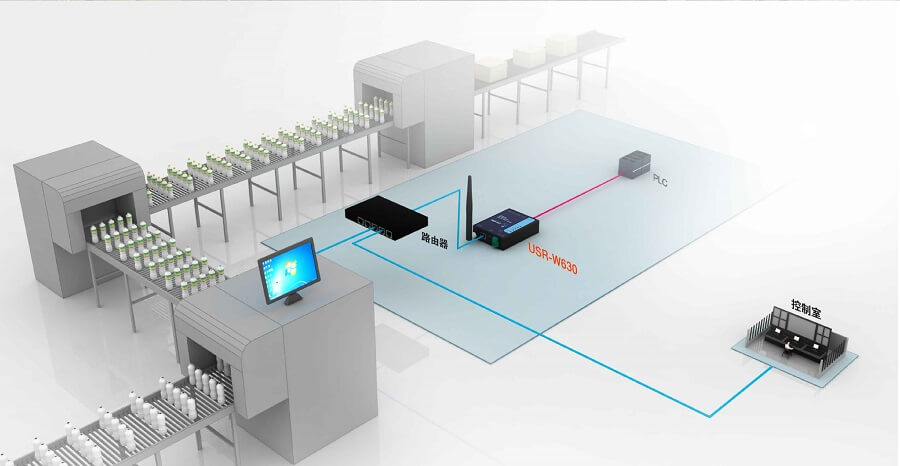 application of Serial to WiFi and Ethernet Converter- Industrial Detection