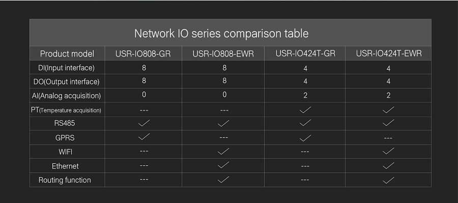network io series comparison table ,8-way network IO controller USR-IO808-GR