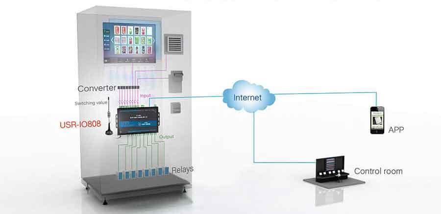 application for self-service terminals solution, 8-way network IO controller USR-IO808-GR