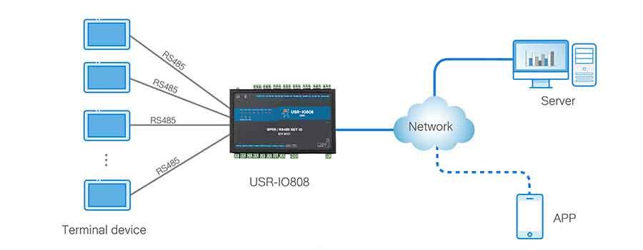 work mode, master mode ,8-way network IO controller USR-IO808-GR