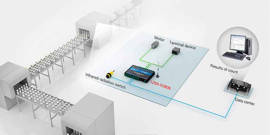 application for industrial automation solution, 8-way network IO controller USR-IO808-GR