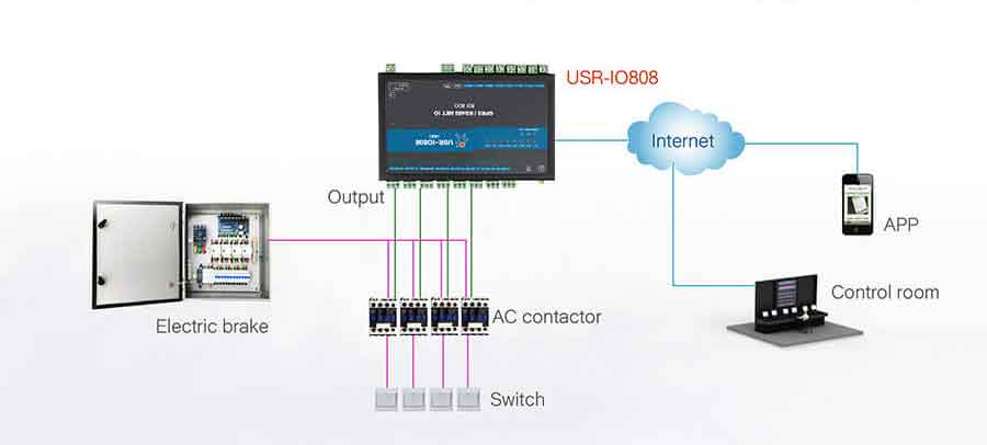 application for distribution box solution, 8-way network IO controller USR-IO808-GR