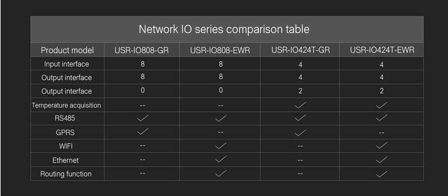 4-way network io controller: network io series comparison table