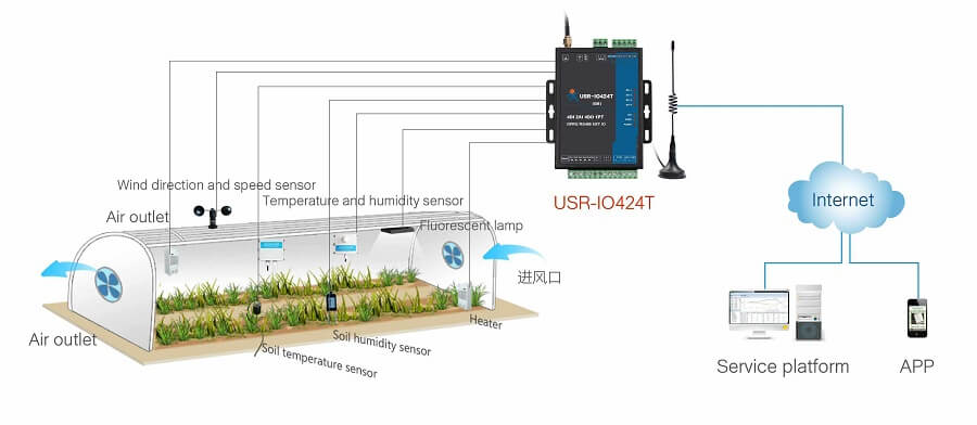 application of 4-way io network controller: temperature and humidity monitoring of agricultural greenhouse