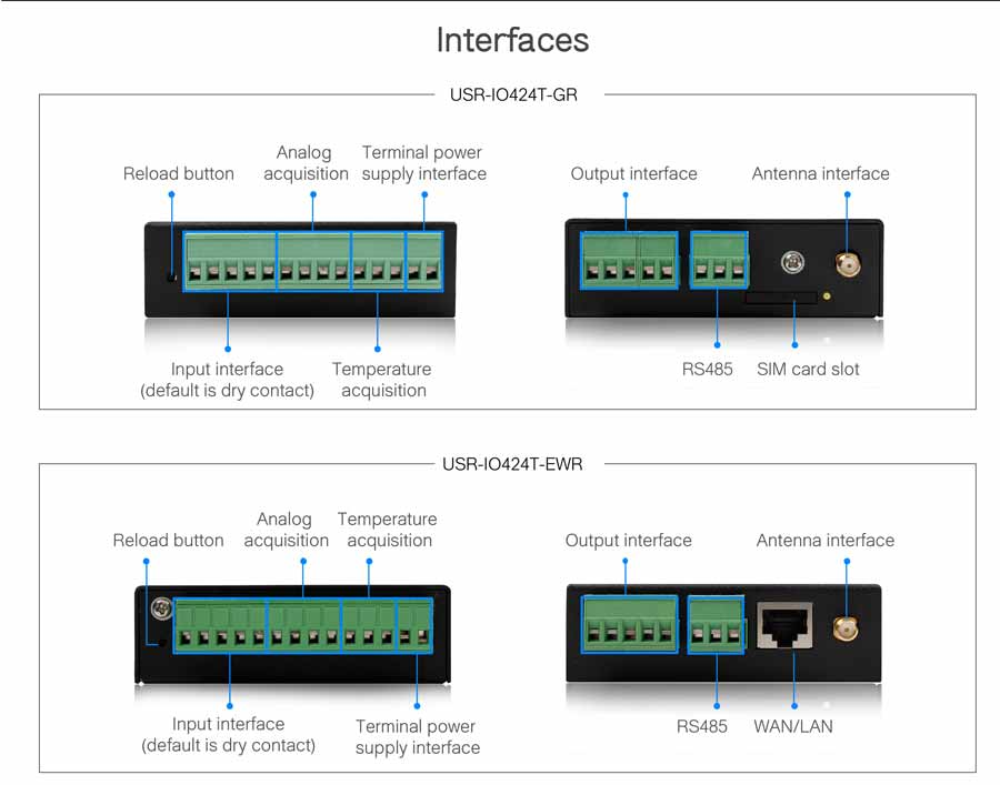 interfaces of usr-io424T-GR(network io controller)
