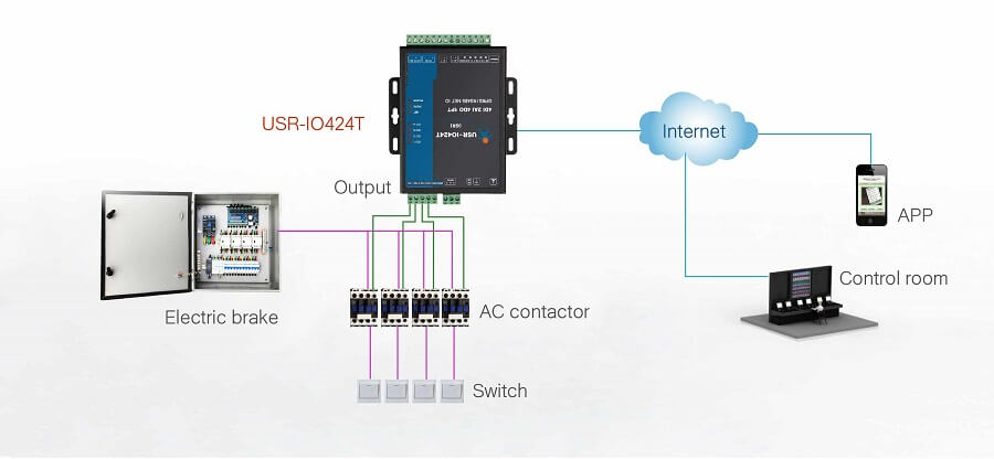 application of 4-way io network controller: distribution box