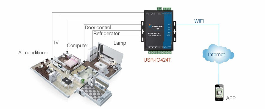 application of 4-way io network controller: Smart hotel management
