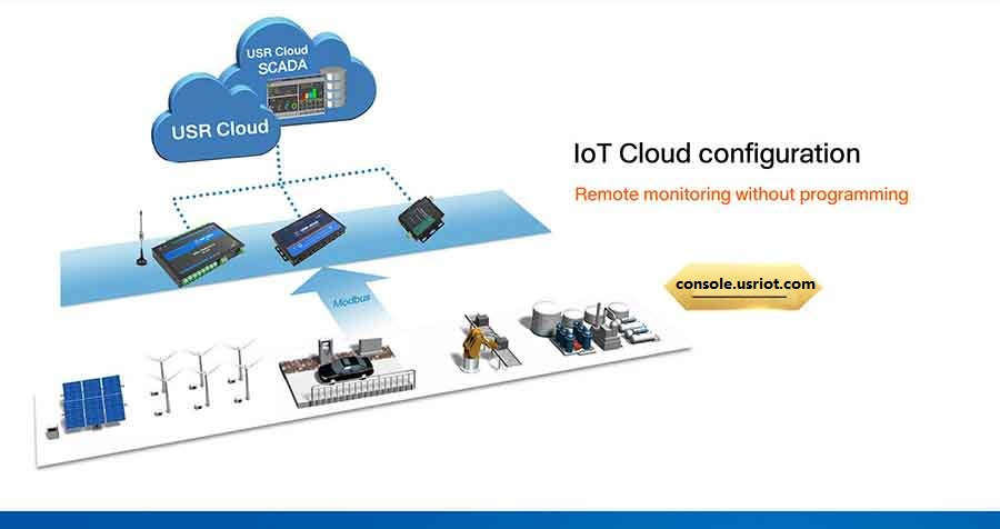 USR-IO808 supports USR Cloud