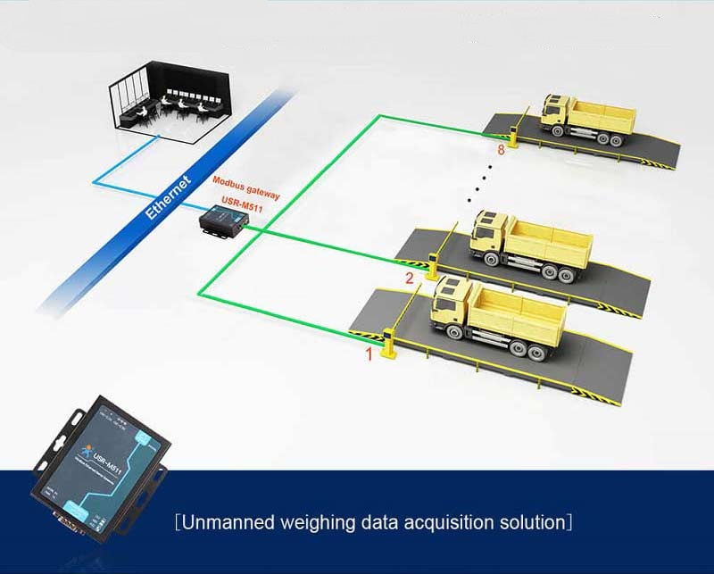 Unmanned Weighing Data Acquisition Solution,applications of modbus gateway