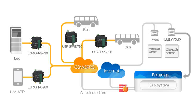 Real-time Data Collection of Urban Public Transport, application of RS232/485 GSM modem