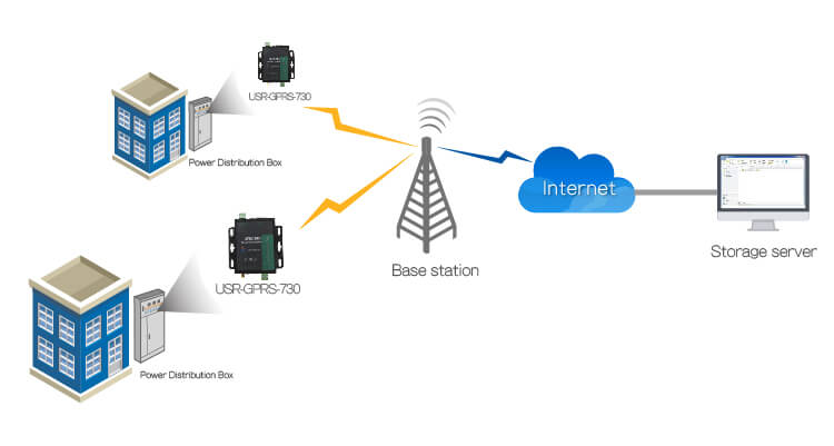 Data Acquisition of Intelligent Electricity, Application of RS232 / RS485 GSM Modem