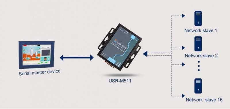 8 Mater Modes, Modbus Gateway, Modbus RTU to TCP