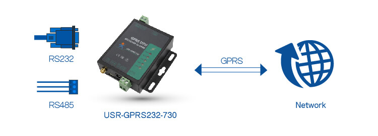 Network Transmission of RS232 / RS485 GSM Modem