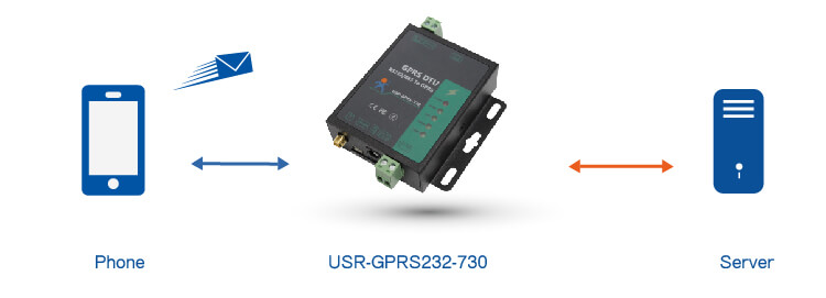 SMS Transmission of RS232 / RS485 GSM Modem