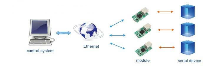 Remotely manage multiple serial devices, Application of TTL to Ethernet Modules