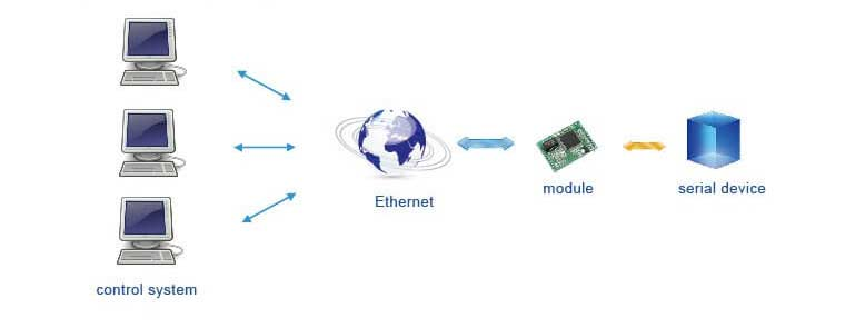 Multiple PC to remotely manage serial device, Application of Modbus TCP to Ethernet IP Modules