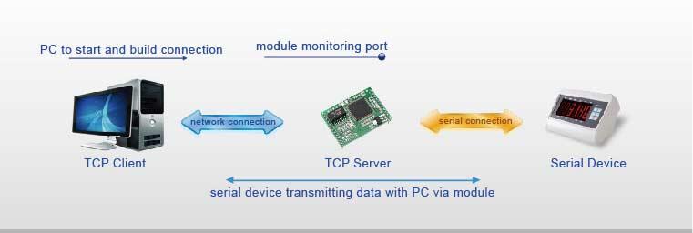 TCP Server Mode, Work Mode of Modbus TCP to Ethernet IP Modules