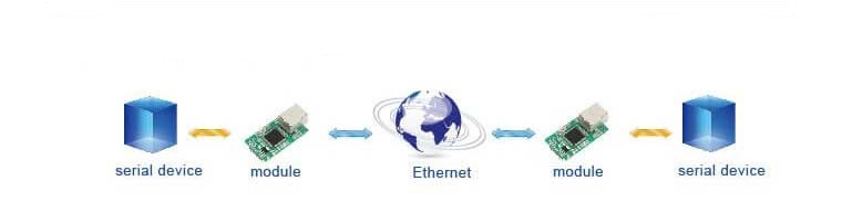 Use network to extend serial communication distance, Application of TTL to Ethernet Modules