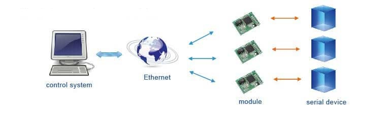 Remotely manage multiple serial devices, Application of Modbus TCP to Ethernet IP Modules