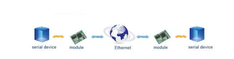 Use network to extend serial communication distance, Application of Modbus TCP to Ethernet IP Modules