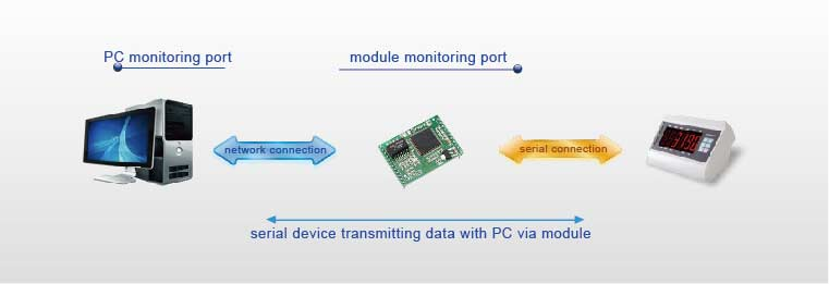UDP Mode, Work Mode of Modbus TCP to Ethernet IP Modules