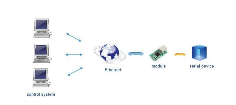 Multiple PC to remotely manage serial device, Application of TTL to Ethernet Modules