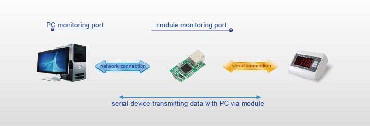 Work Mode of TTL to Ethernet Modules, UDP Mode