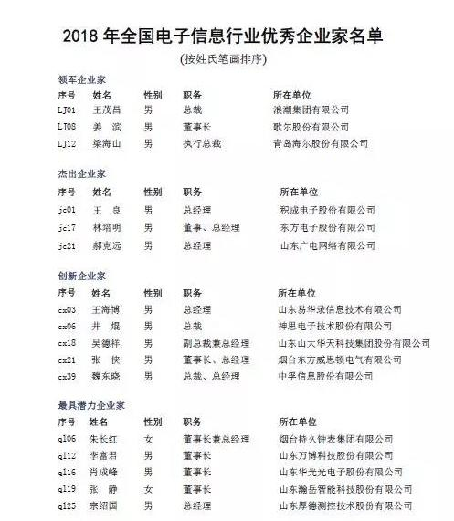 List of 2018 Excellent Entrepreneurs in Electronic Information Industry in China 1