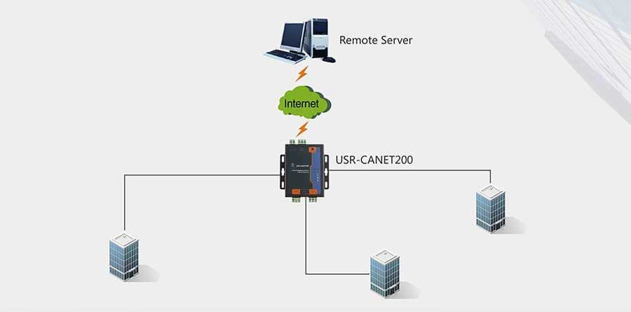 Building Control Solution, Industrial CAN to Ethernet Converter