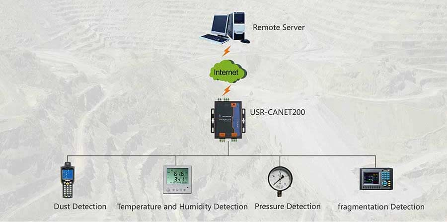 Mine Monitoring Solution, Industrial CAN to Ethernet Converter