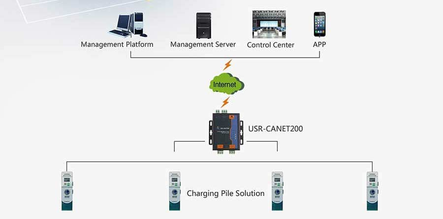 Application of Industrial CAN to Ethernet Converter