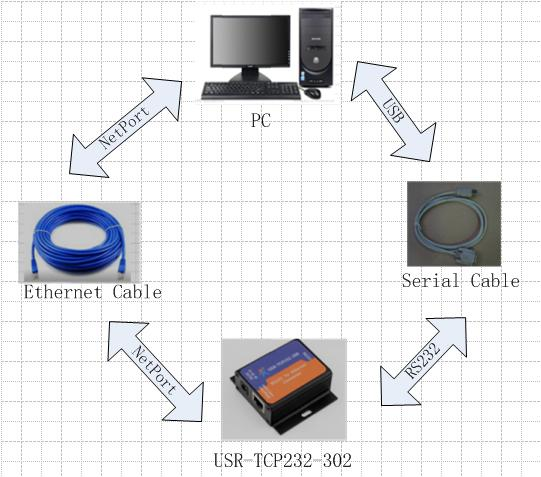 The loopback test of the serial to ethernet converter