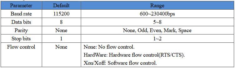 Modbus Gateway M511 Transmission Test, default parameter