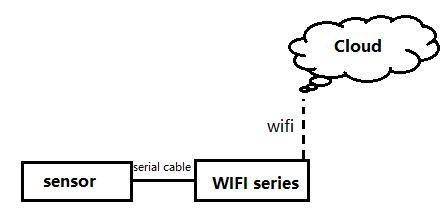 Send Serial Data to Server Using USR WIFI Converters
