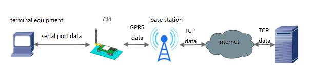RS485 GSM Modem-USR-GPRS-734 Basic Communication Test