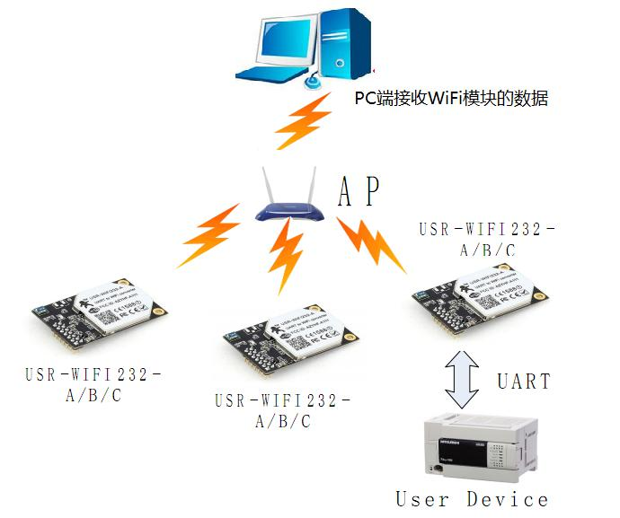 WIFI Series Joins Router